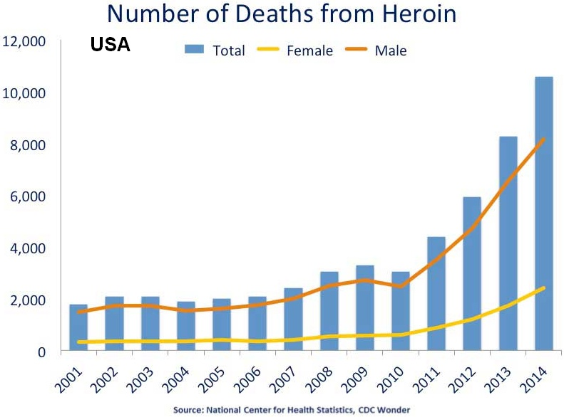 US_timeline._Heroin_deaths